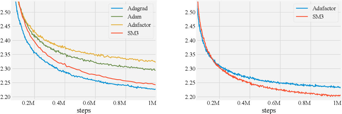 Figure 3 for Memory-Efficient Adaptive Optimization for Large-Scale Learning