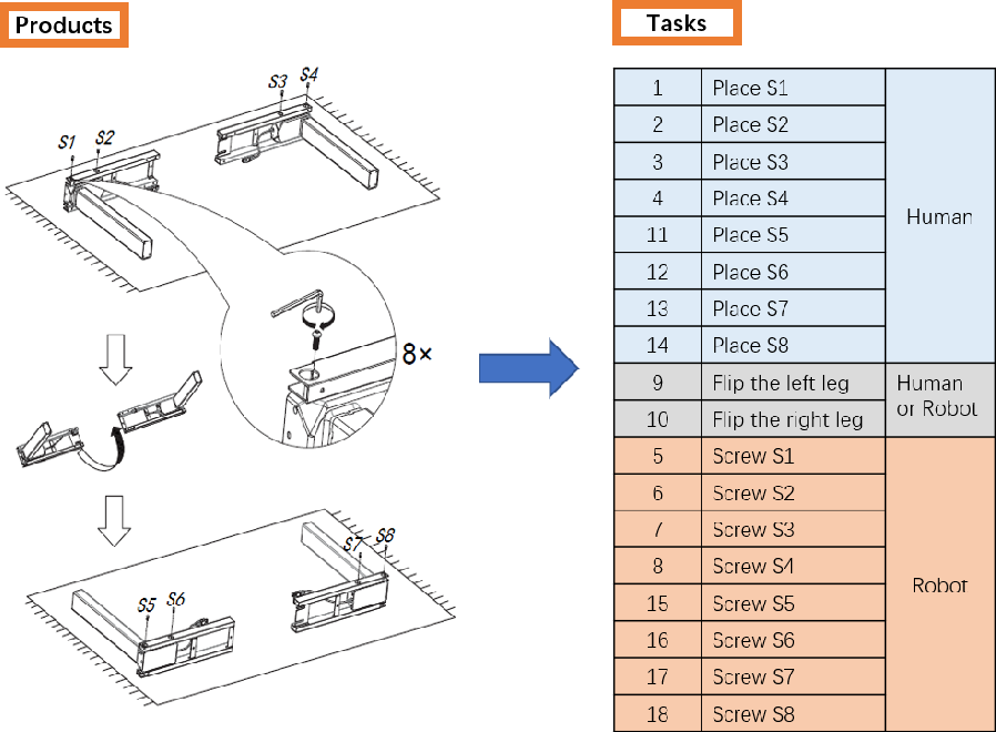 Figure 1 for Mastering the working sequence in human-robot collaborative assembly based on reinforcement learning