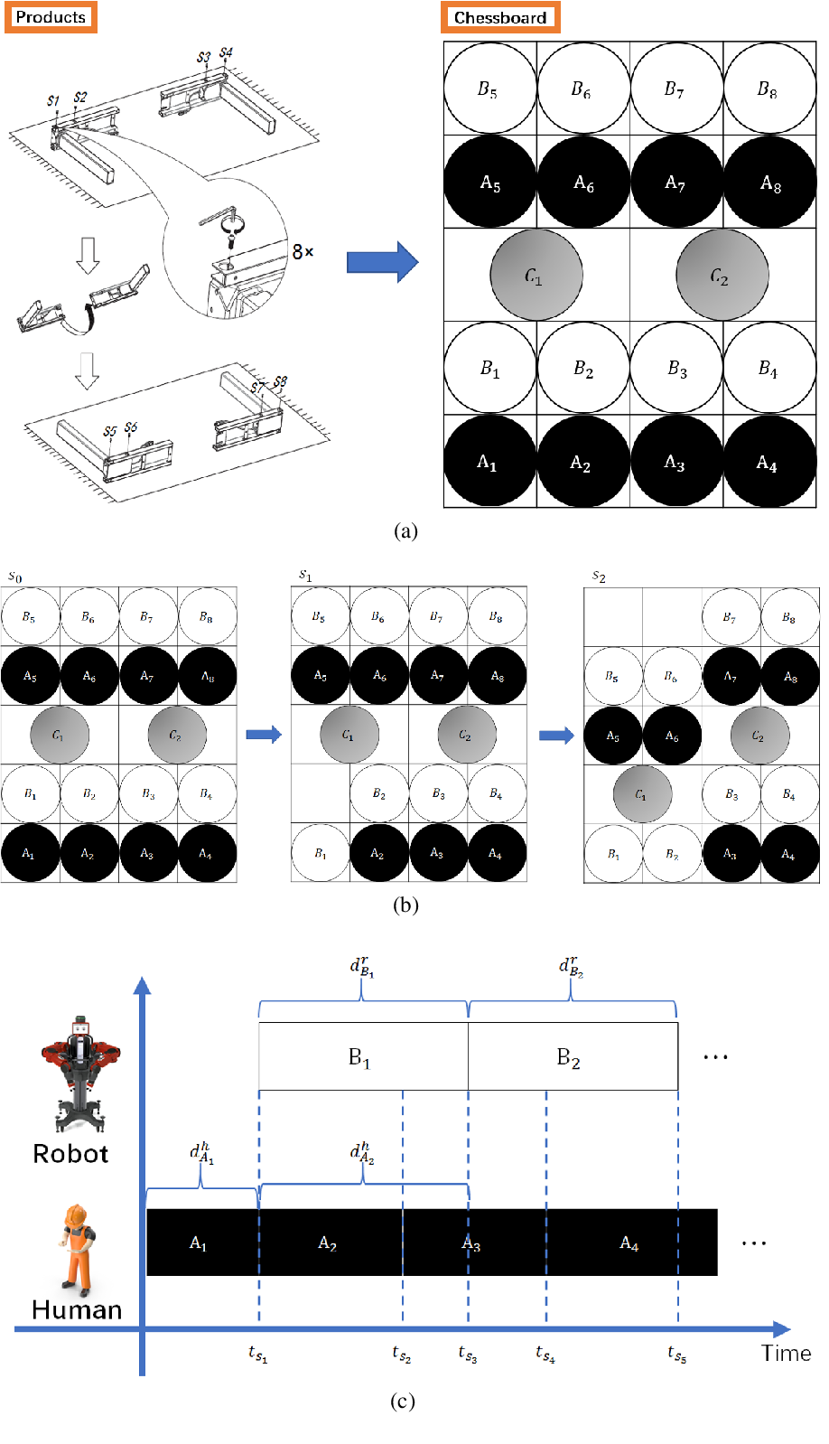Figure 2 for Mastering the working sequence in human-robot collaborative assembly based on reinforcement learning