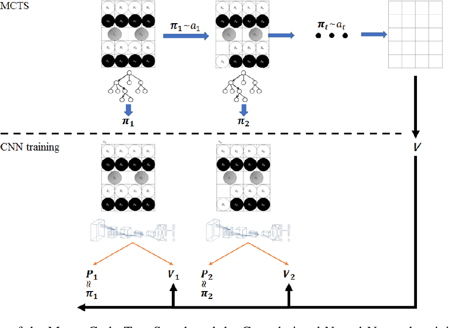 Figure 3 for Mastering the working sequence in human-robot collaborative assembly based on reinforcement learning