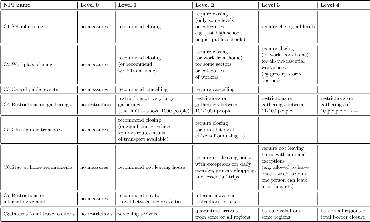 Figure 2 for From Prediction to Prescription: AI-Based Optimization of Non-Pharmaceutical Interventions for the COVID-19 Pandemic