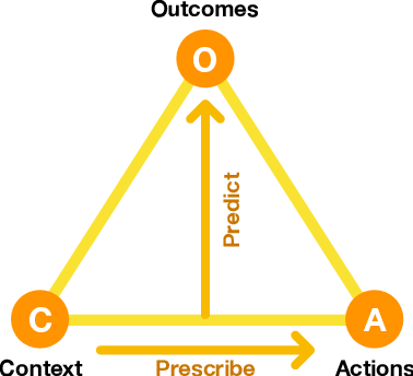 Figure 1 for From Prediction to Prescription: AI-Based Optimization of Non-Pharmaceutical Interventions for the COVID-19 Pandemic