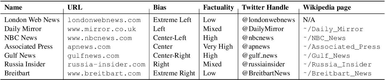 Figure 2 for Multi-Task Ordinal Regression for Jointly Predicting the Trustworthiness and the Leading Political Ideology of News Media