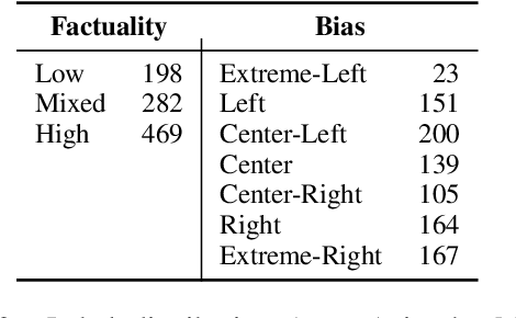 Figure 3 for Multi-Task Ordinal Regression for Jointly Predicting the Trustworthiness and the Leading Political Ideology of News Media
