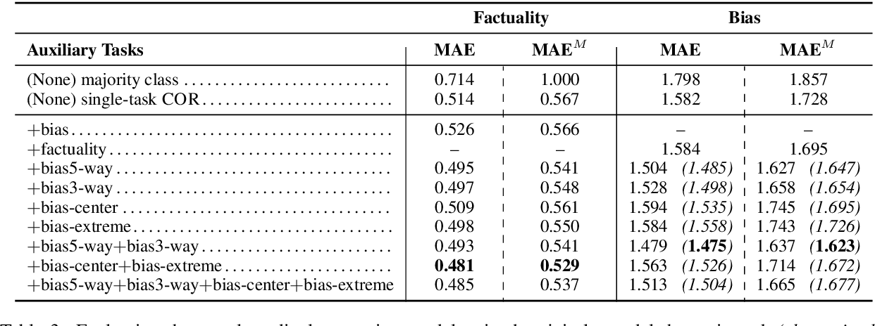 Figure 4 for Multi-Task Ordinal Regression for Jointly Predicting the Trustworthiness and the Leading Political Ideology of News Media