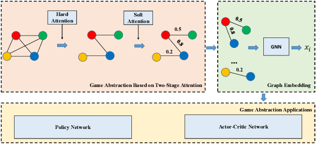 Figure 1 for Multi-Agent Game Abstraction via Graph Attention Neural Network
