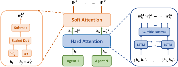Figure 3 for Multi-Agent Game Abstraction via Graph Attention Neural Network