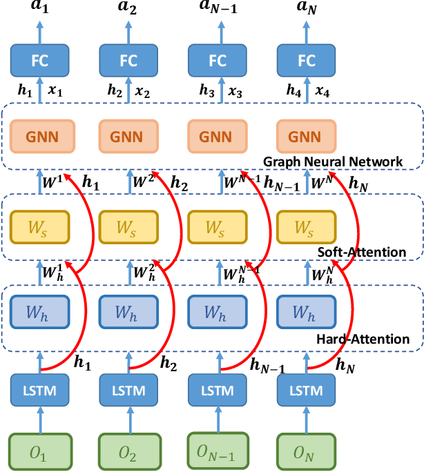 Figure 4 for Multi-Agent Game Abstraction via Graph Attention Neural Network