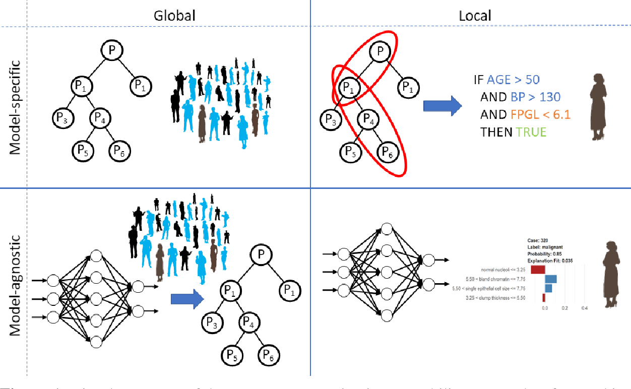 Figure 1 for Interpretability of machine learning based prediction models in healthcare