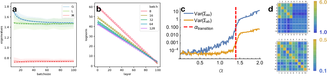Figure 1 for A Mean Field Theory of Batch Normalization