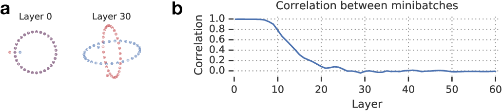 Figure 2 for A Mean Field Theory of Batch Normalization