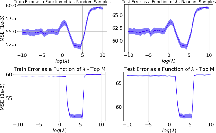 Figure 3 for On Sampling Random Features From Empirical Leverage Scores: Implementation and Theoretical Guarantees