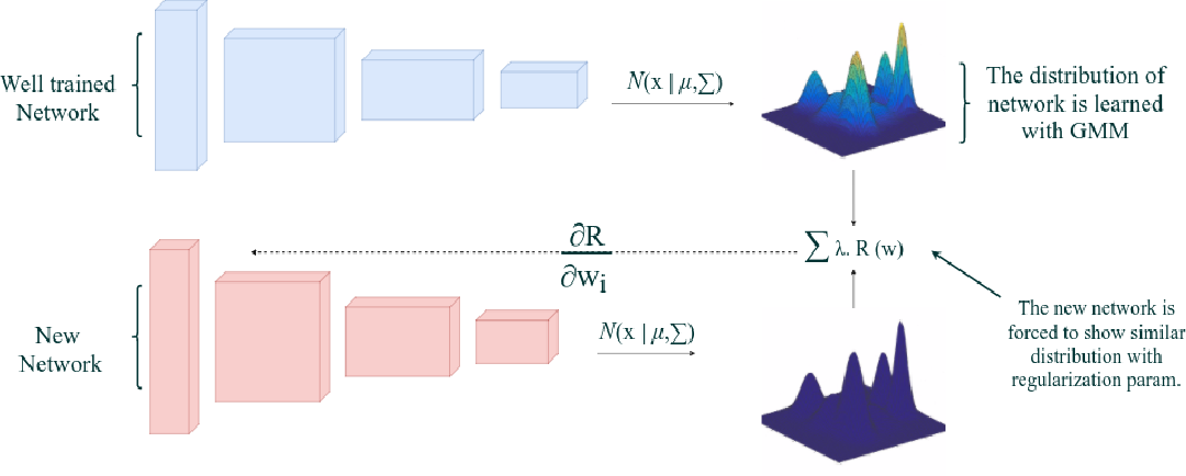 Figure 1 for Exploiting Convolution Filter Patterns for Transfer Learning