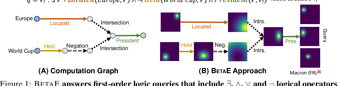 Figure 1 for Beta Embeddings for Multi-Hop Logical Reasoning in Knowledge Graphs