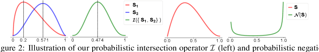 Figure 3 for Beta Embeddings for Multi-Hop Logical Reasoning in Knowledge Graphs