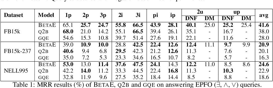 Figure 2 for Beta Embeddings for Multi-Hop Logical Reasoning in Knowledge Graphs