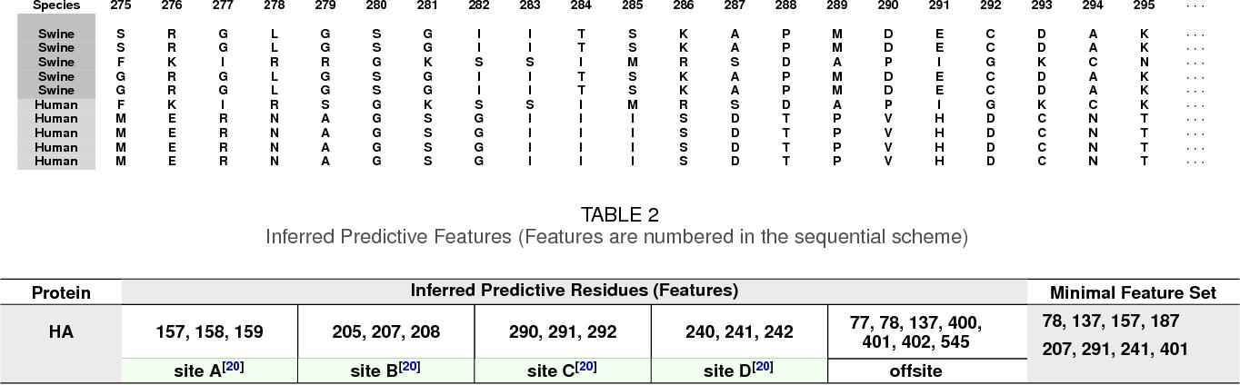 Figure 2 for Algorithmic Bio-surveillance For Precise Spatio-temporal Prediction of Zoonotic Emergence