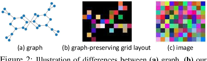 Figure 2 for Graph-Preserving Grid Layout: A Simple Graph Drawing Method for Graph Classification using CNNs