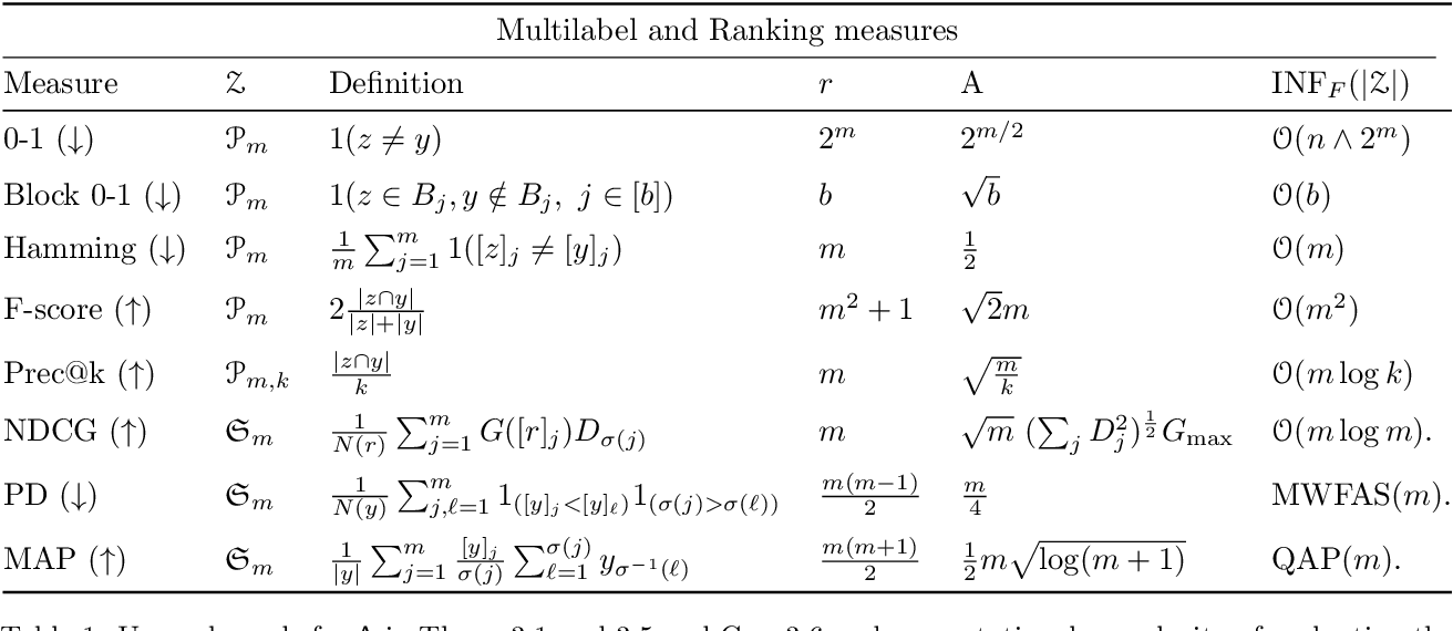 Figure 1 for Sharp Analysis of Learning with Discrete Losses