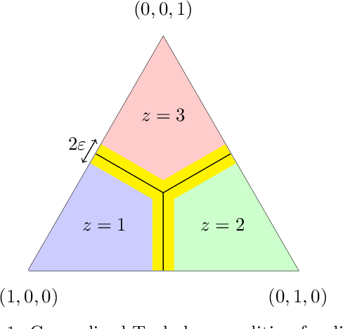 Figure 2 for Sharp Analysis of Learning with Discrete Losses