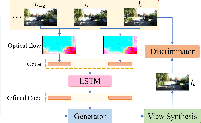 Figure 1 for Sequential Adversarial Learning for Self-Supervised Deep Visual Odometry