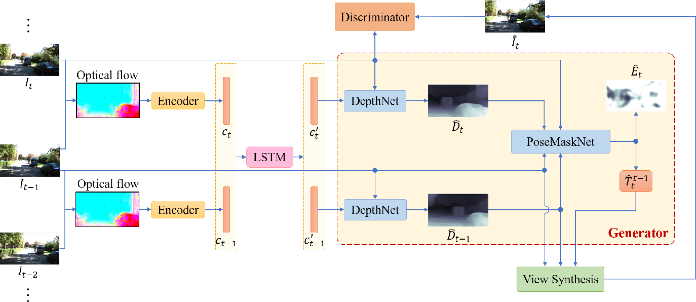 Figure 3 for Sequential Adversarial Learning for Self-Supervised Deep Visual Odometry