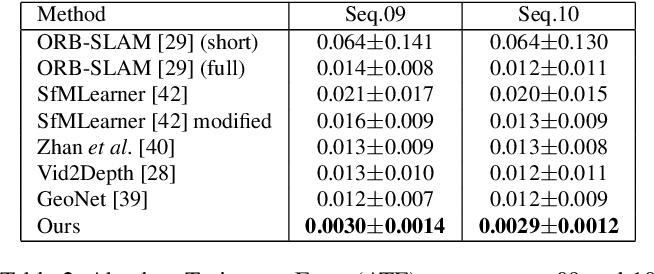 Figure 4 for Sequential Adversarial Learning for Self-Supervised Deep Visual Odometry