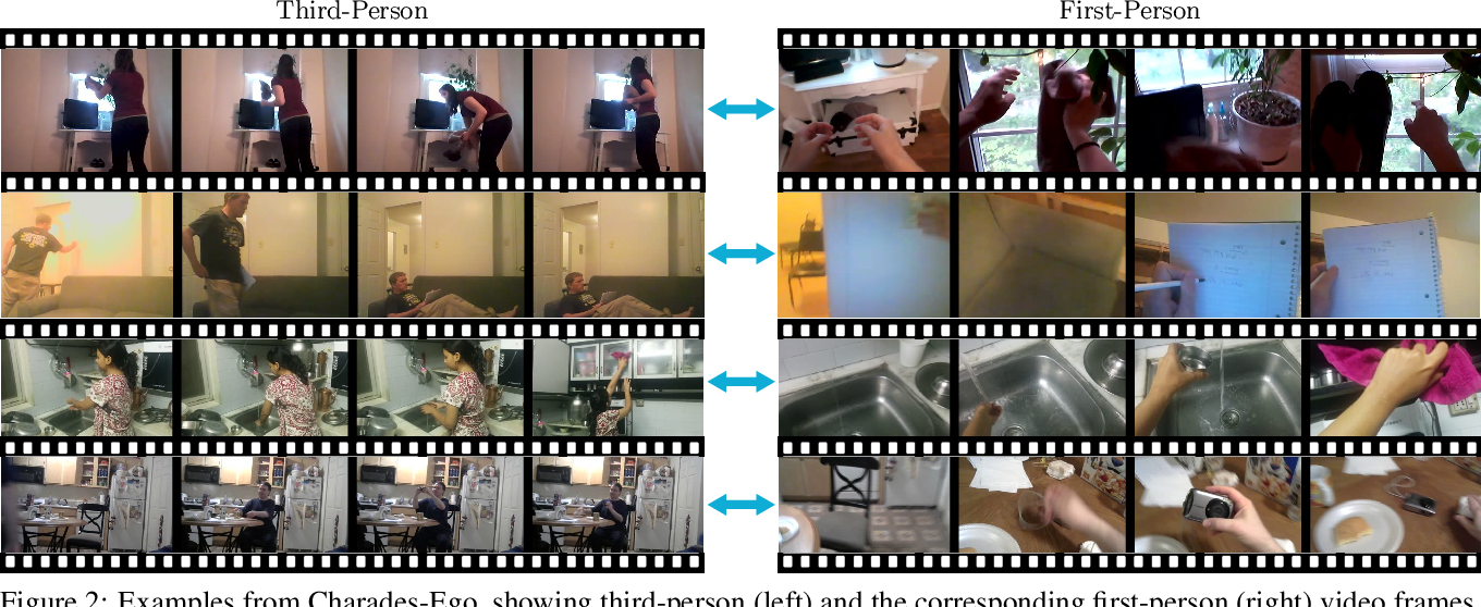 Figure 2 for Actor and Observer: Joint Modeling of First and Third-Person Videos