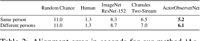 Figure 3 for Actor and Observer: Joint Modeling of First and Third-Person Videos