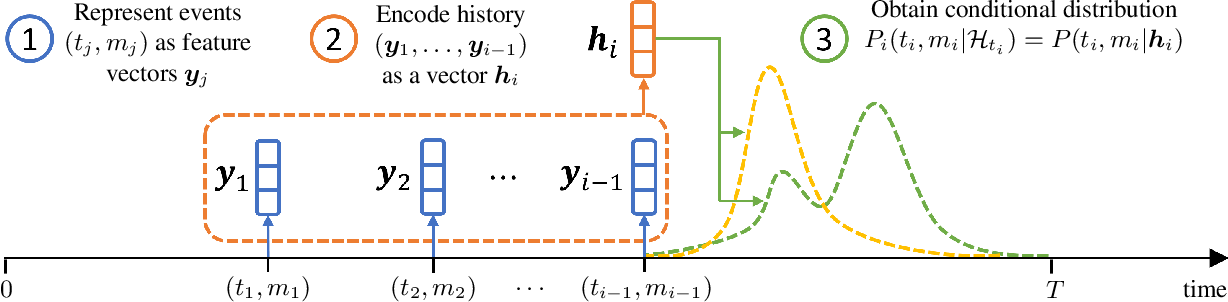 Figure 1 for Neural Temporal Point Processes: A Review