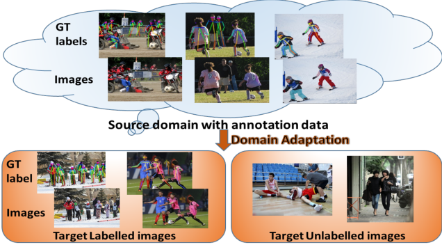 Figure 1 for Alleviating Human-level Shift : A Robust Domain Adaptation Method for Multi-person Pose Estimation