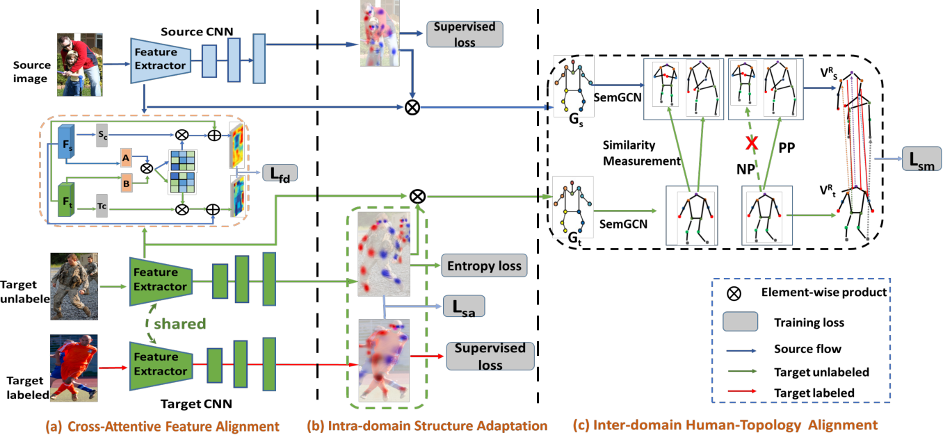Figure 2 for Alleviating Human-level Shift : A Robust Domain Adaptation Method for Multi-person Pose Estimation