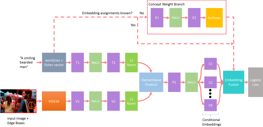 Figure 1 for Conditional Image-Text Embedding Networks