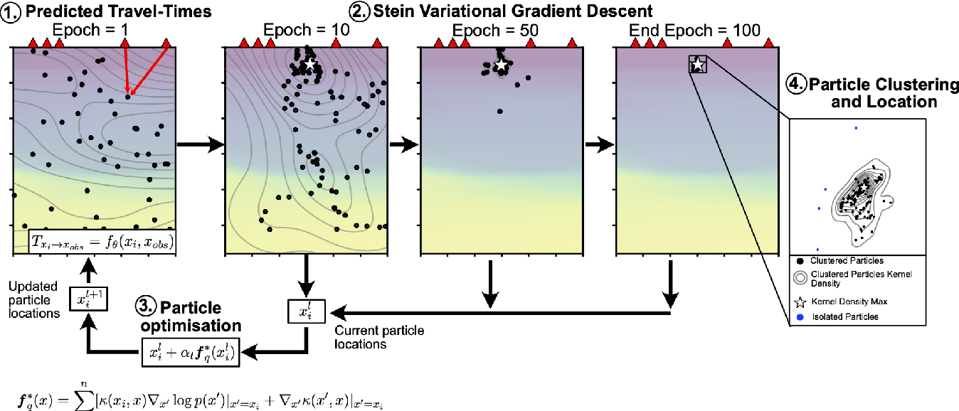 Figure 1 for HypoSVI: Hypocenter inversion with Stein variational inference and Physics Informed Neural Networks