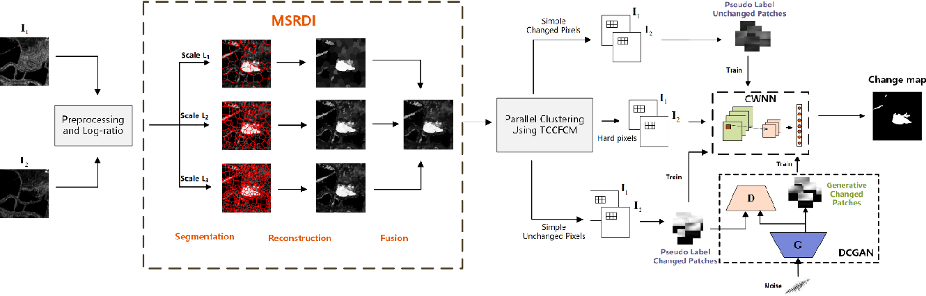 Figure 1 for Robust Unsupervised Small Area Change Detection from SAR Imagery Using Deep Learning