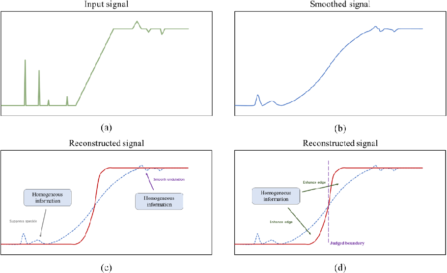 Figure 3 for Robust Unsupervised Small Area Change Detection from SAR Imagery Using Deep Learning