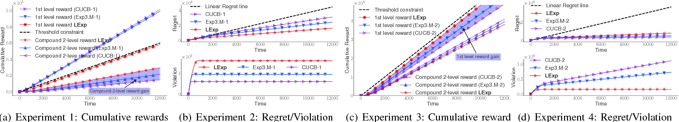 Figure 1 for Multi-level Feedback Web Links Selection Problem: Learning and Optimization