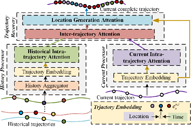 Figure 1 for AttnMove: History Enhanced Trajectory Recovery via Attentional Network