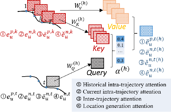 Figure 3 for AttnMove: History Enhanced Trajectory Recovery via Attentional Network