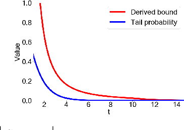 Figure 3 for Differentially Private Median Forests for Regression and Classification