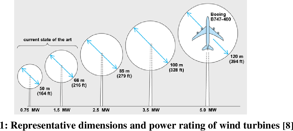 PDF] IMPACT ON WIND TURBINE BLADE DESIGN AND AERODYNAMIC PERFORMANCE