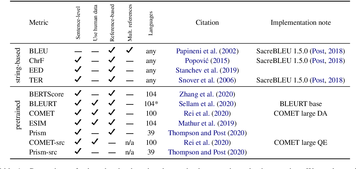 Figure 1 for To Ship or Not to Ship: An Extensive Evaluation of Automatic Metrics for Machine Translation