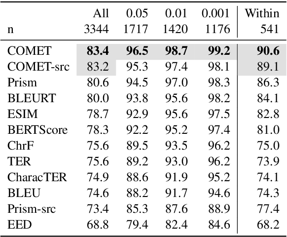 Figure 3 for To Ship or Not to Ship: An Extensive Evaluation of Automatic Metrics for Machine Translation