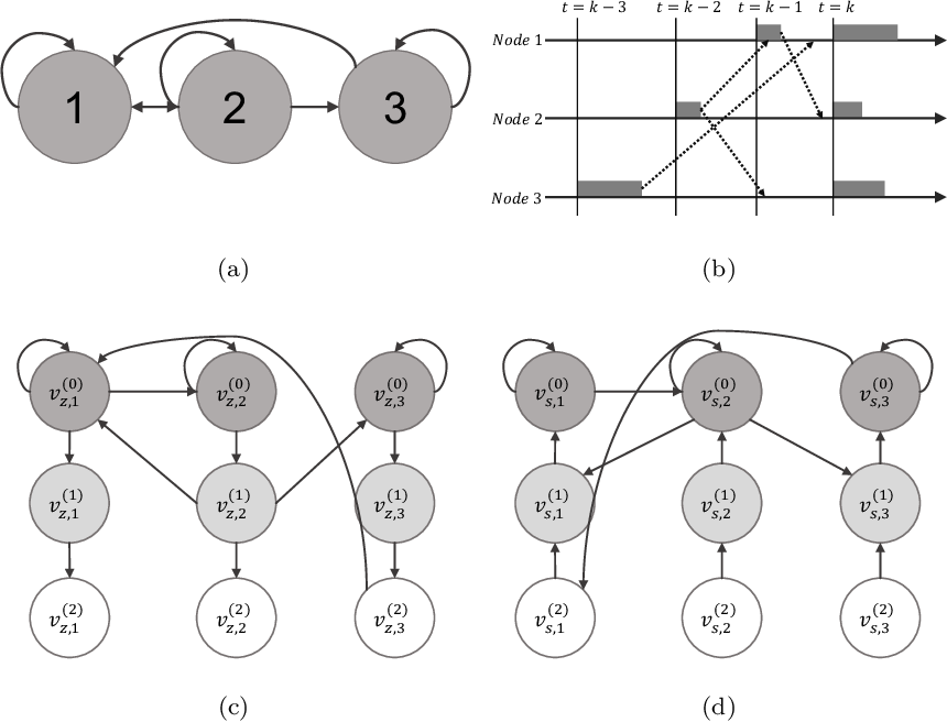 Figure 4 for Asynchronous Policy Evaluation in Distributed Reinforcement Learning over Networks