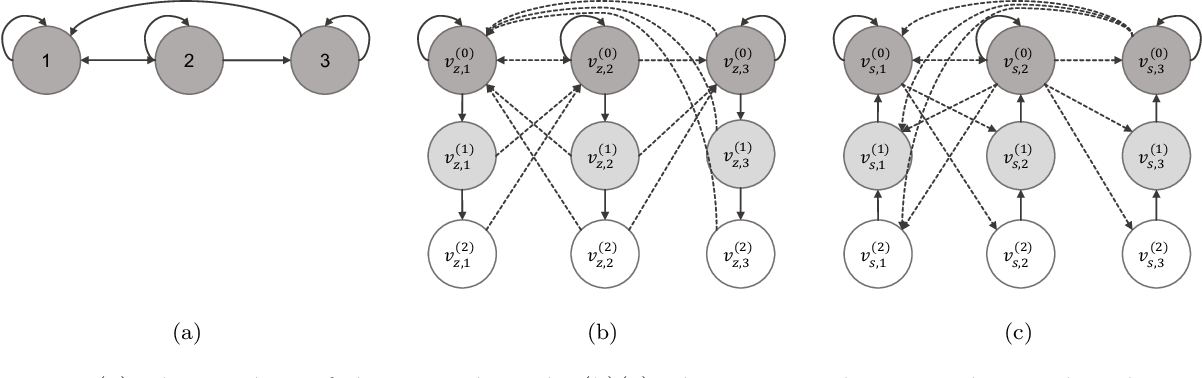 Figure 1 for Asynchronous Policy Evaluation in Distributed Reinforcement Learning over Networks