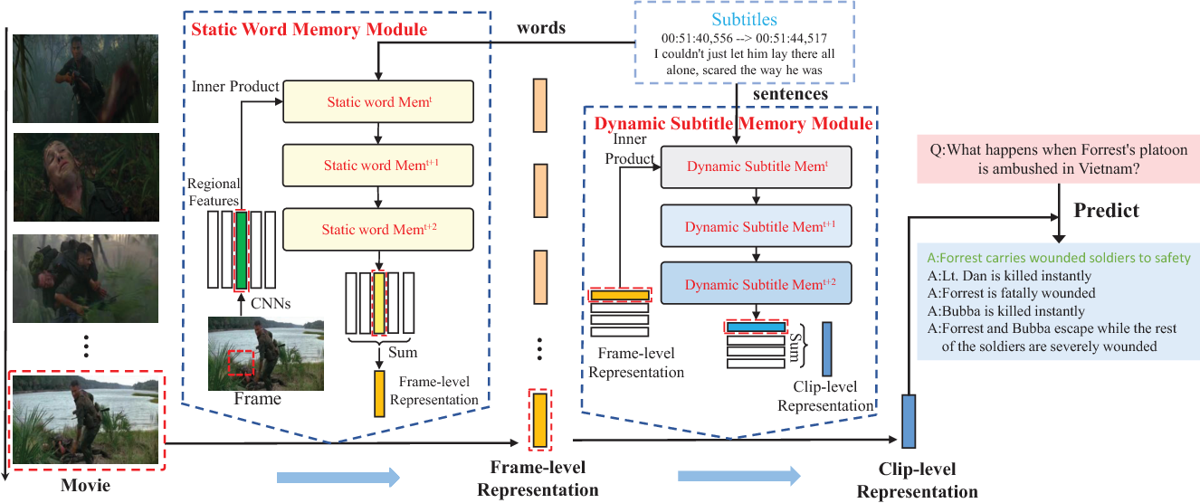 Figure 1 for Movie Question Answering: Remembering the Textual Cues for Layered Visual Contents
