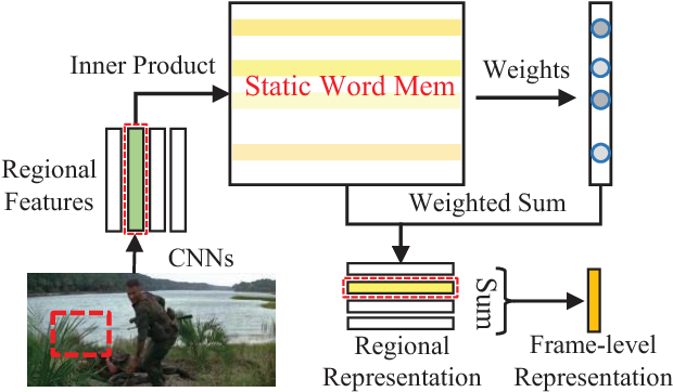 Figure 3 for Movie Question Answering: Remembering the Textual Cues for Layered Visual Contents