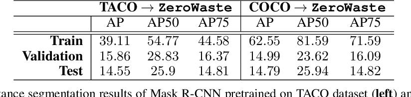Figure 4 for ZeroWaste Dataset: Towards Automated Waste Recycling