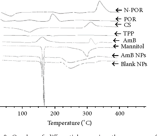 Figure 8: Overlay of differential scanning thermogram of CS (chitosan), porphyran (N-POR, POR), AmB, TPP, mannitol, AmB loaded nanoparticles (AmB NPs), and blank nanoparticles (blank NPs).