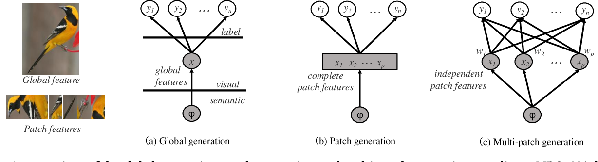 Figure 1 for Rethinking Generative Zero-Shot Learning: An Ensemble Learning Perspective for Recognising Visual Patches